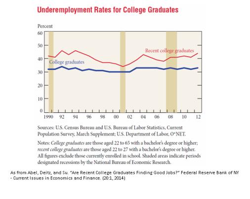 College grad underemploy