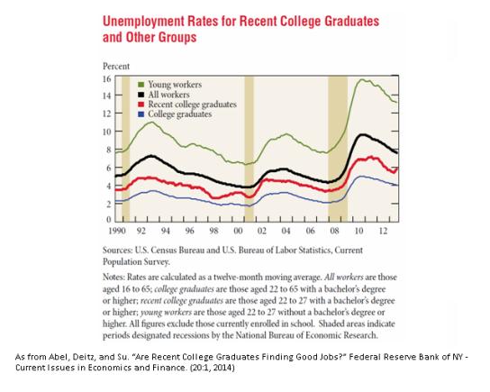 College Grad unemploy 1