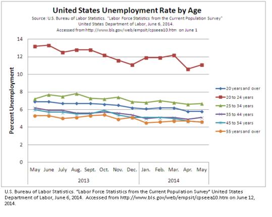Unemployment line graph