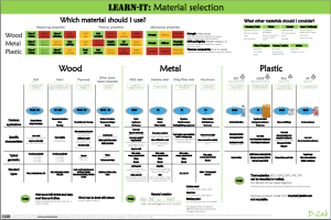 D-Lab Learn-It posters provide a comprehensive summary and introduction to materials students might incorporate into design projects.