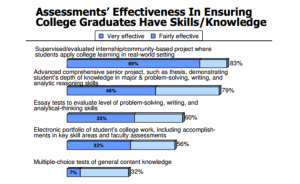 Assessments' Effectiveness